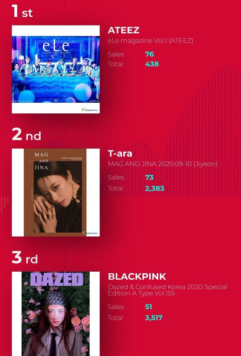 [📈] 200917 Majalah e.L.e (ATEEZ) menempati posisi pertama pada penjualan daily chart di Ktown4u! 👏 🍑