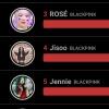 [20.07.2020] • CHOEAEDOL JISOO acaba de subir para a 4ª posição no ranking de votos, com mais de 1,06M de votos!!